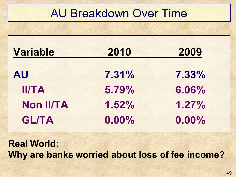 AU Breakdown Over Time Variable 2010 2009 AU 7.31% 7.33%