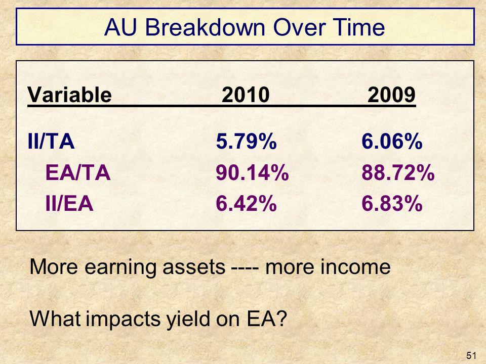 AU Breakdown Over Time Variable 2010 2009 II/TA 5.79% 6.06%
