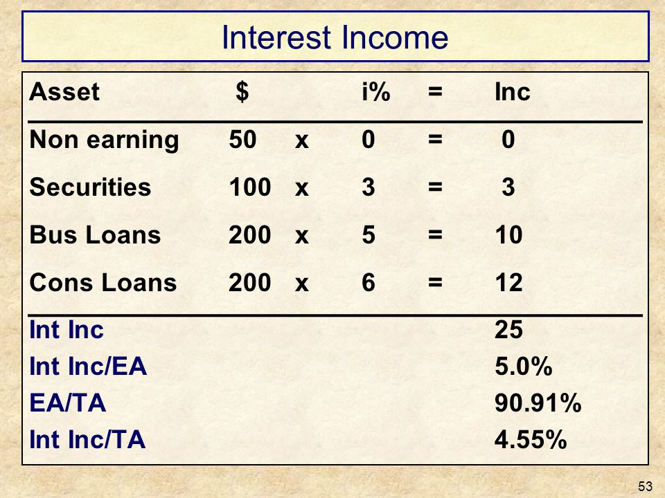 Interest Income Asset $ i% = Inc Non earning 50 x 0 = 0
