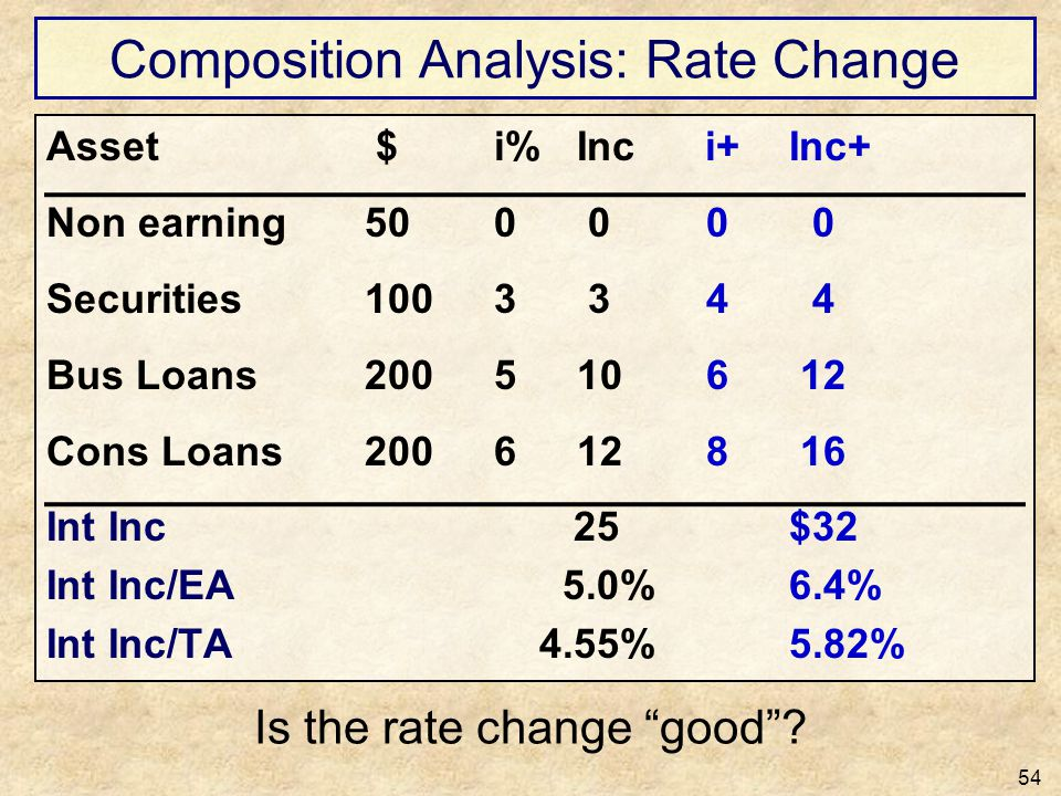 Composition Analysis: Rate Change
