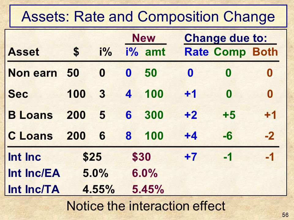Assets: Rate and Composition Change