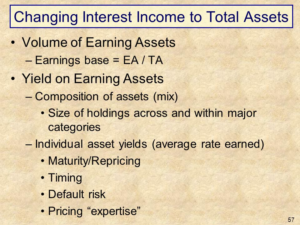 Changing Interest Income to Total Assets