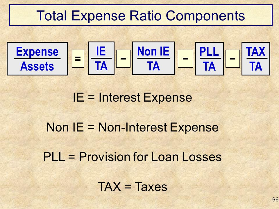 Total Expense Ratio Components