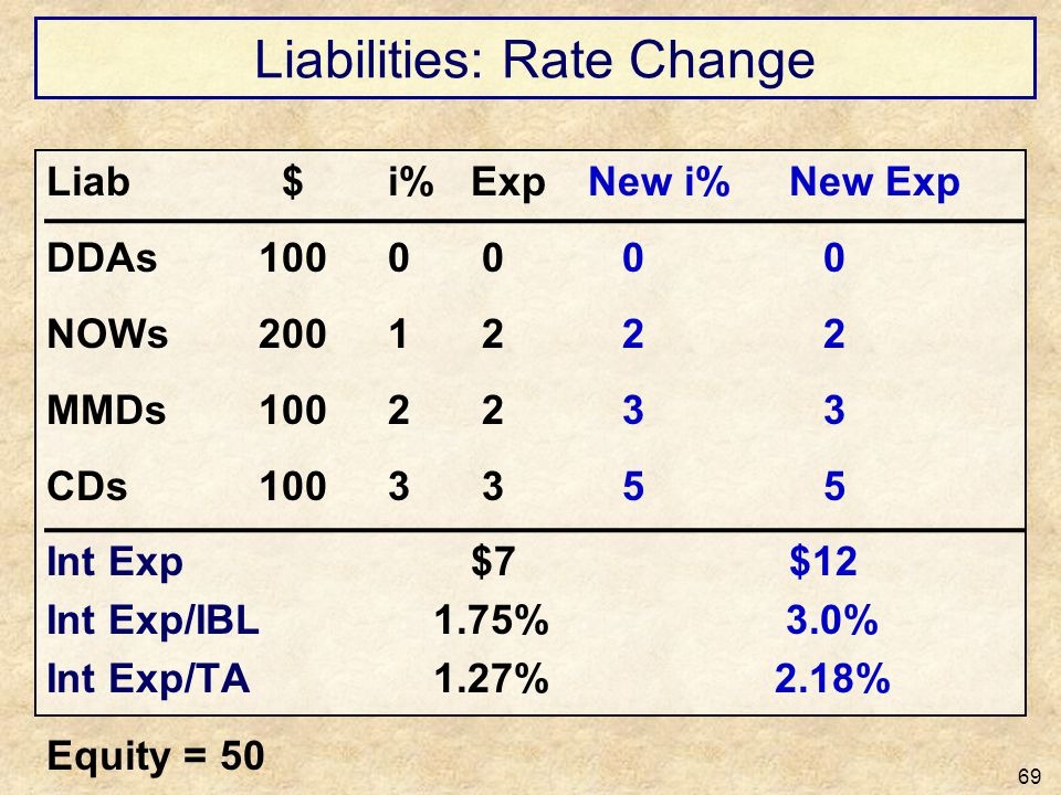 Liabilities: Rate Change