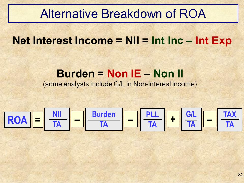 Alternative Breakdown of ROA