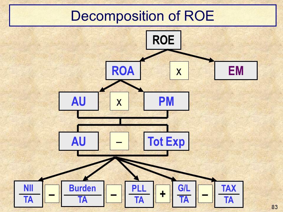 Decomposition of ROE ROE ROA x EM AU x PM AU – Tot Exp – – + – NII TA