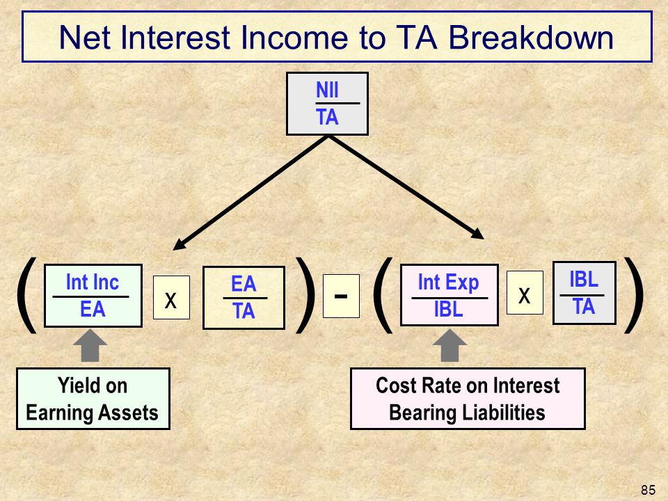 Net Interest Income to TA Breakdown