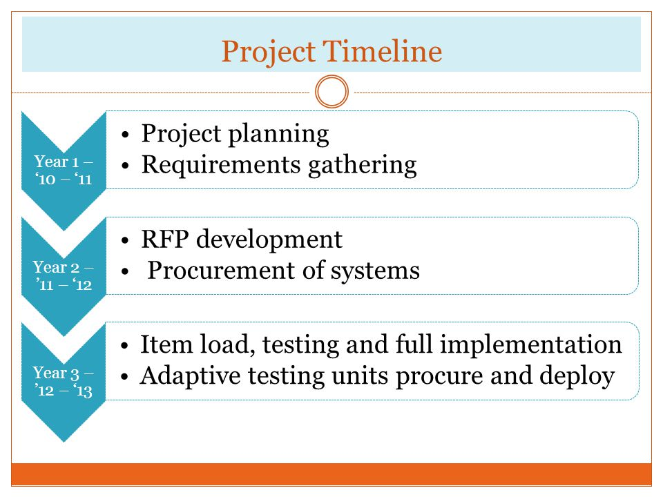 Project Timeline Year 1 – '10 – '11. Project planning. Requirements gathering. Year 2 – '11 – '12.