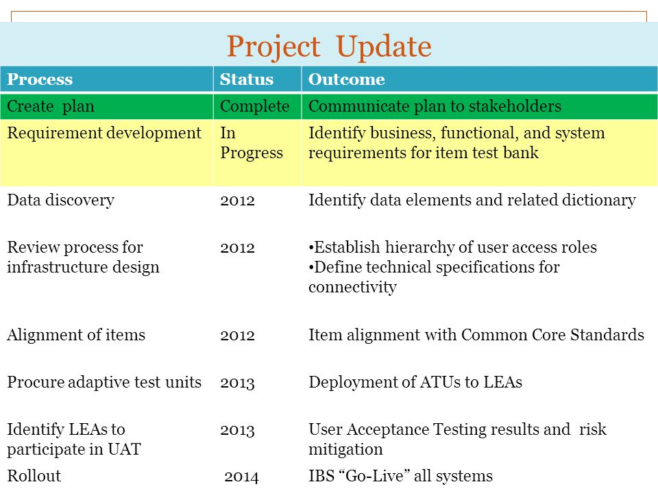 Project Update Process Status Outcome Create plan Complete