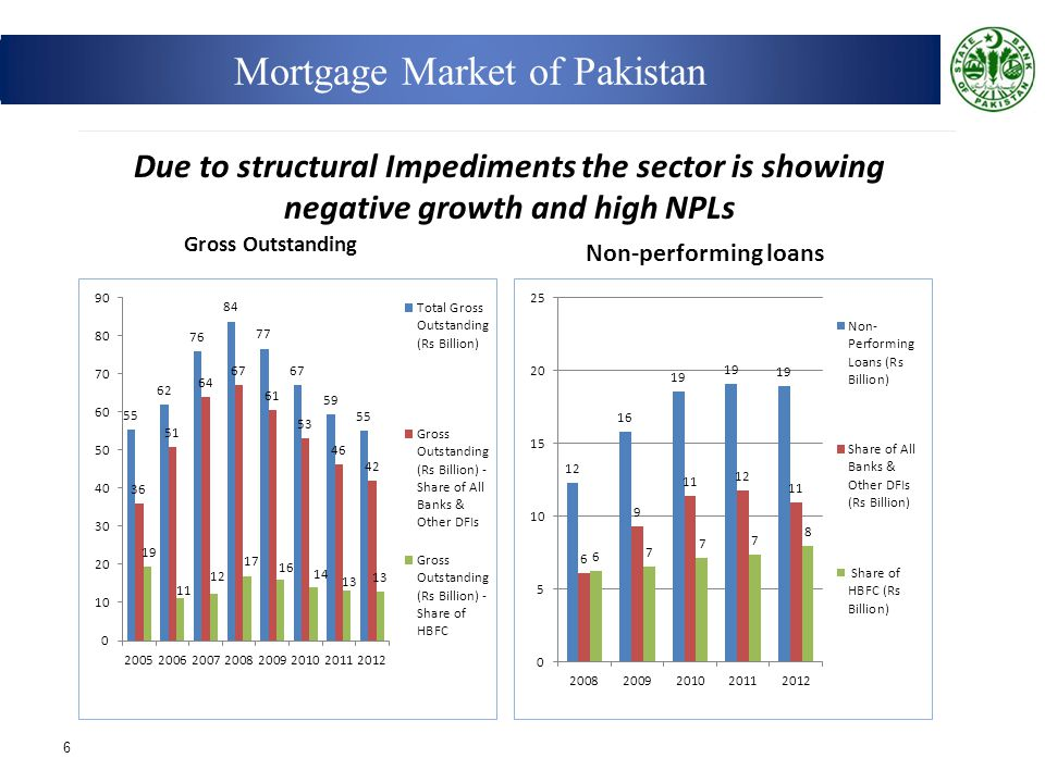 Mortgage Market of Pakistan