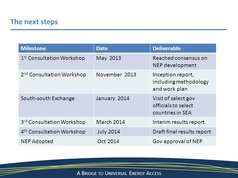 The next steps Milestone Date Deliverable 1st Consultation Workshop