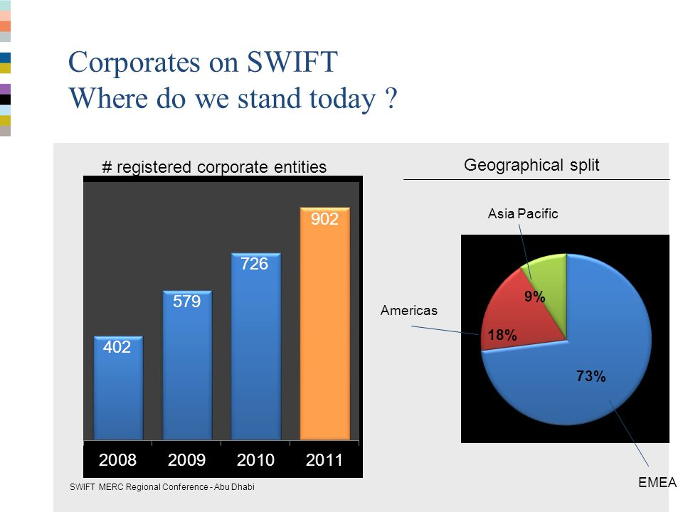 Corporates on SWIFT Where do we stand today