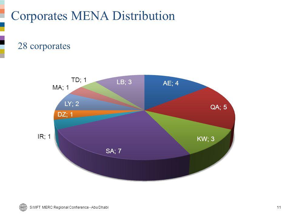 Corporates MENA Distribution
