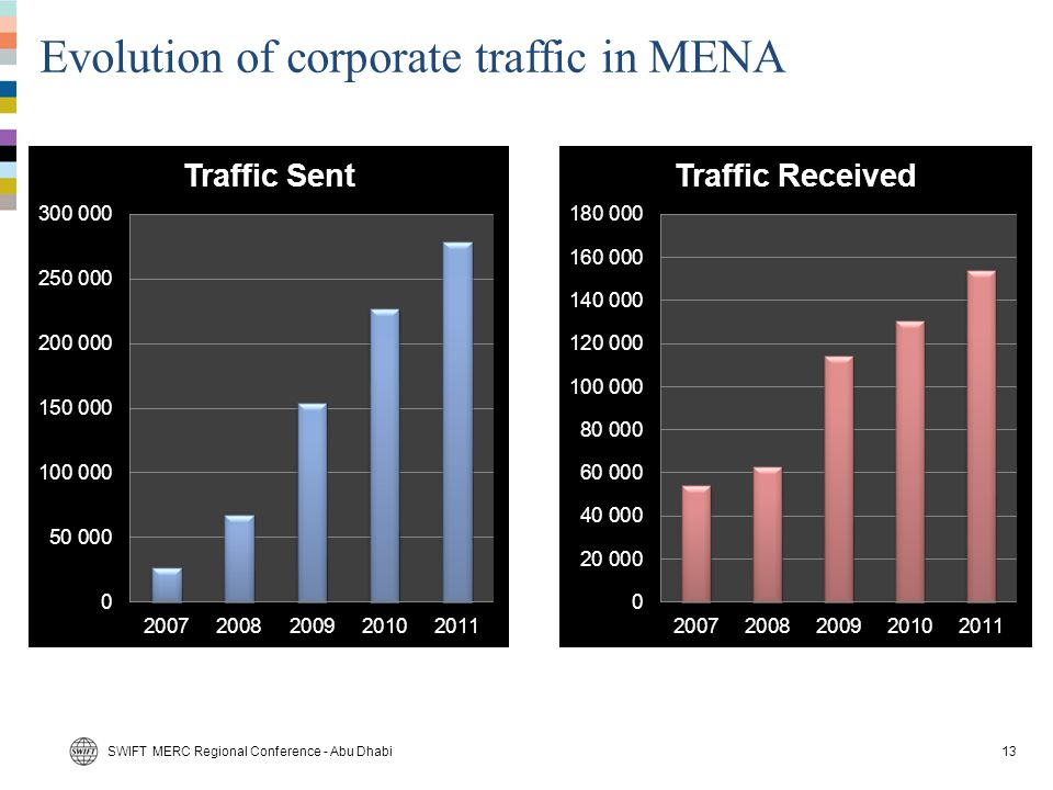 Evolution of corporate traffic in MENA