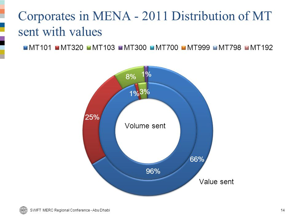 Corporates in MENA - 2011 Distribution of MT sent with values