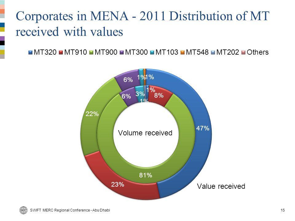 Corporates in MENA - 2011 Distribution of MT received with values