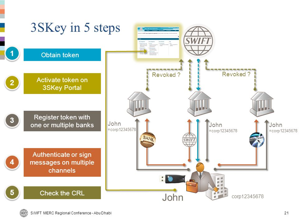 3SKey in 5 steps John 1 2 3 4 5 Obtain token
