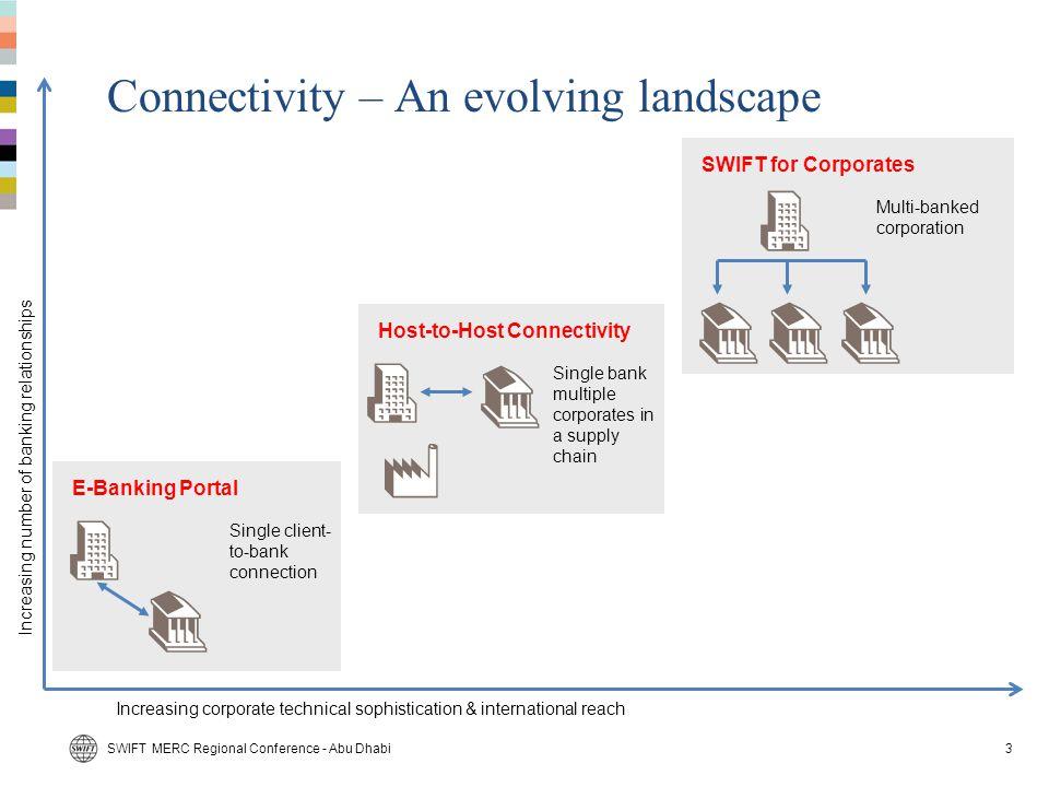 Connectivity – An evolving landscape