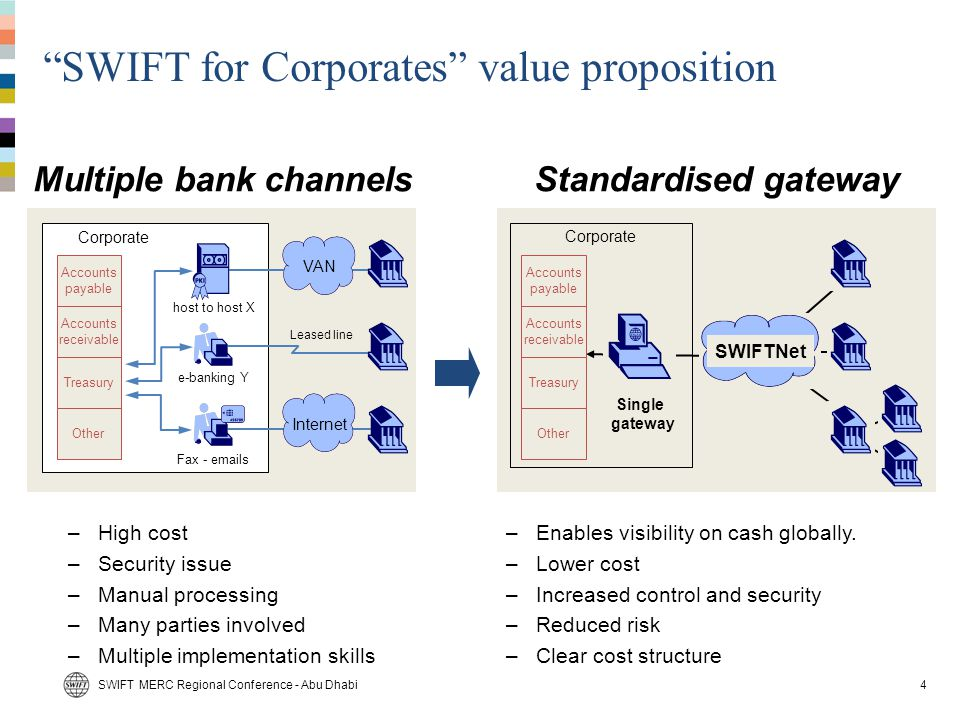 SWIFT for Corporates value proposition
