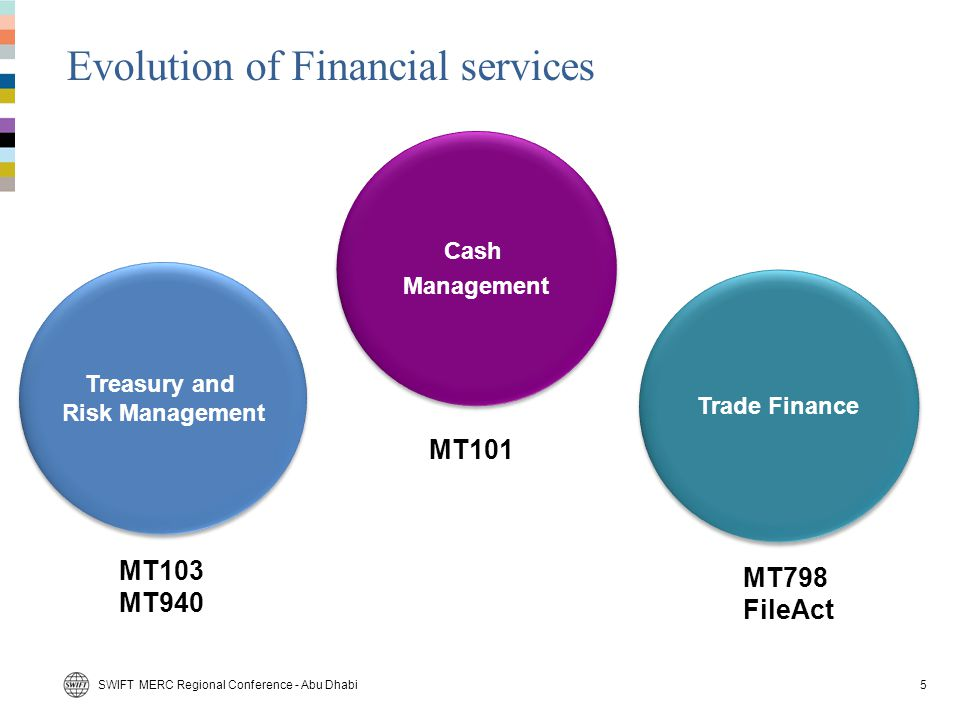 Evolution of Financial services