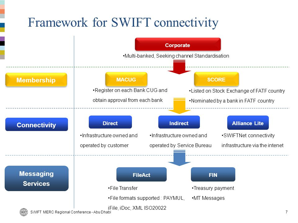 Framework for SWIFT connectivity
