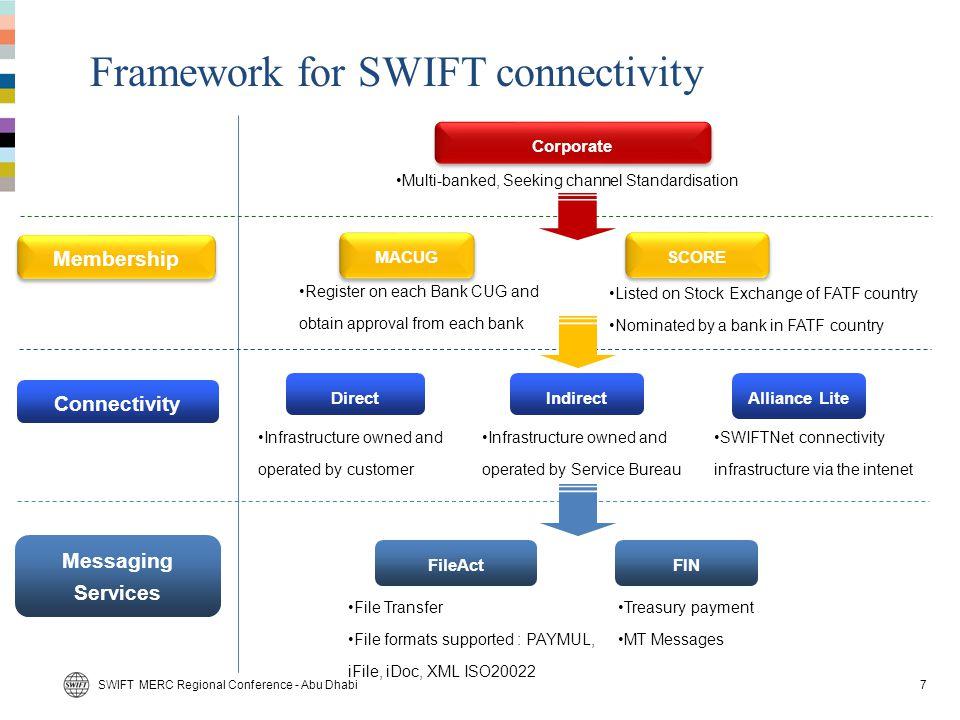 Framework for SWIFT connectivity