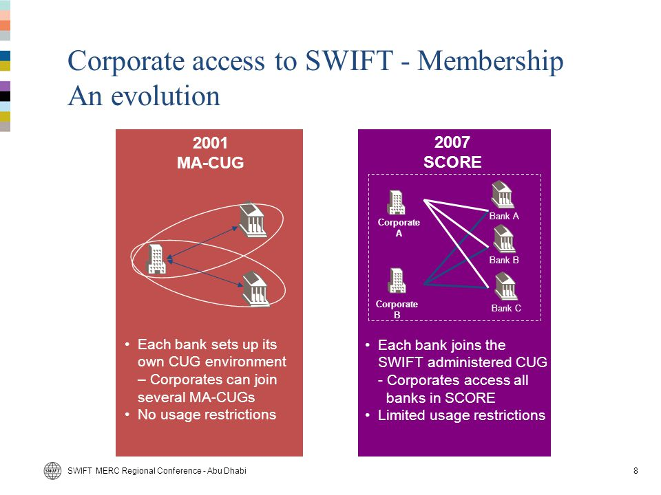 Corporate access to SWIFT - Membership An evolution
