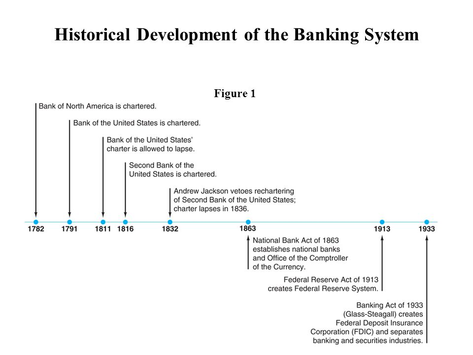 Historical Development of the Banking System
