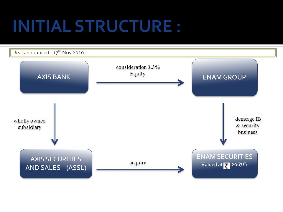 INITIAL STRUCTURE : AXIS BANK ENAM GROUP ENAM SECURITIES