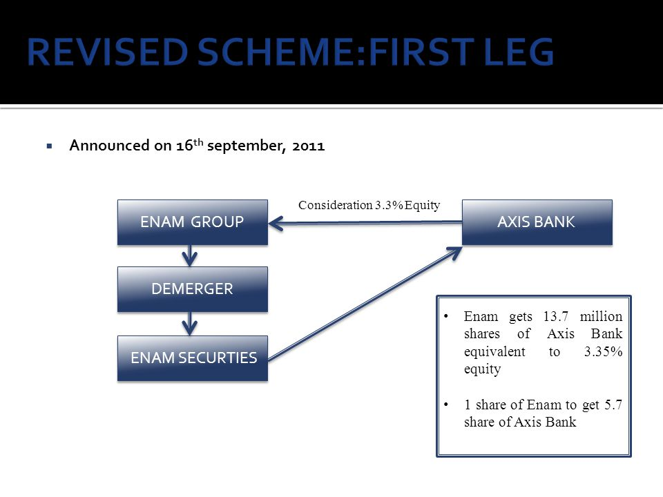 REVISED SCHEME:FIRST LEG