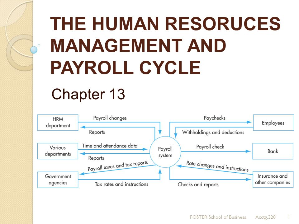 THE HUMAN RESORUCES MANAGEMENT AND PAYROLL CYCLE