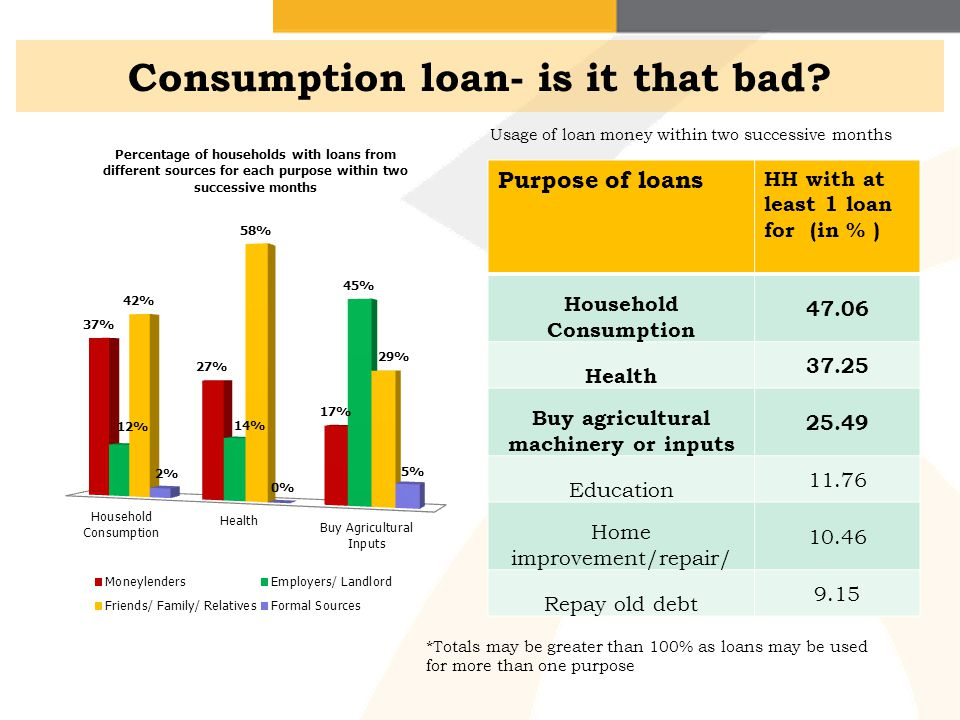 Consumption loan- is it that bad