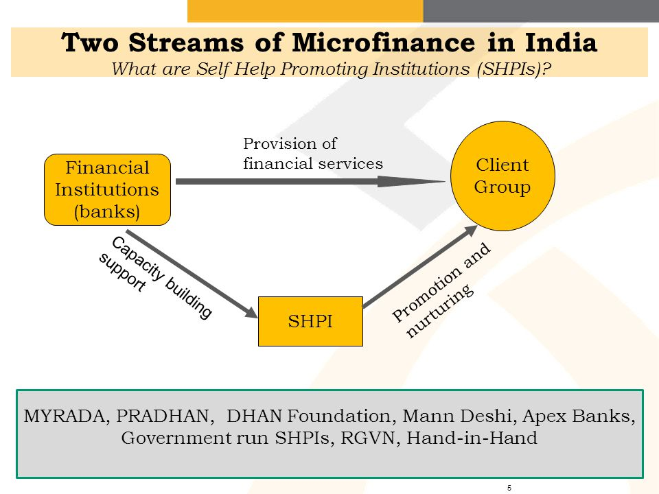 Two Streams of Microfinance in India What are Self Help Promoting Institutions (SHPIs)