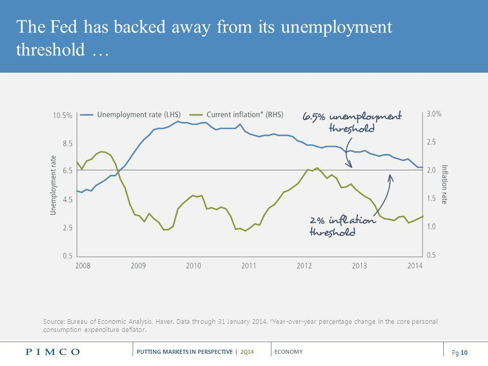 The Fed has backed away from its unemployment threshold …