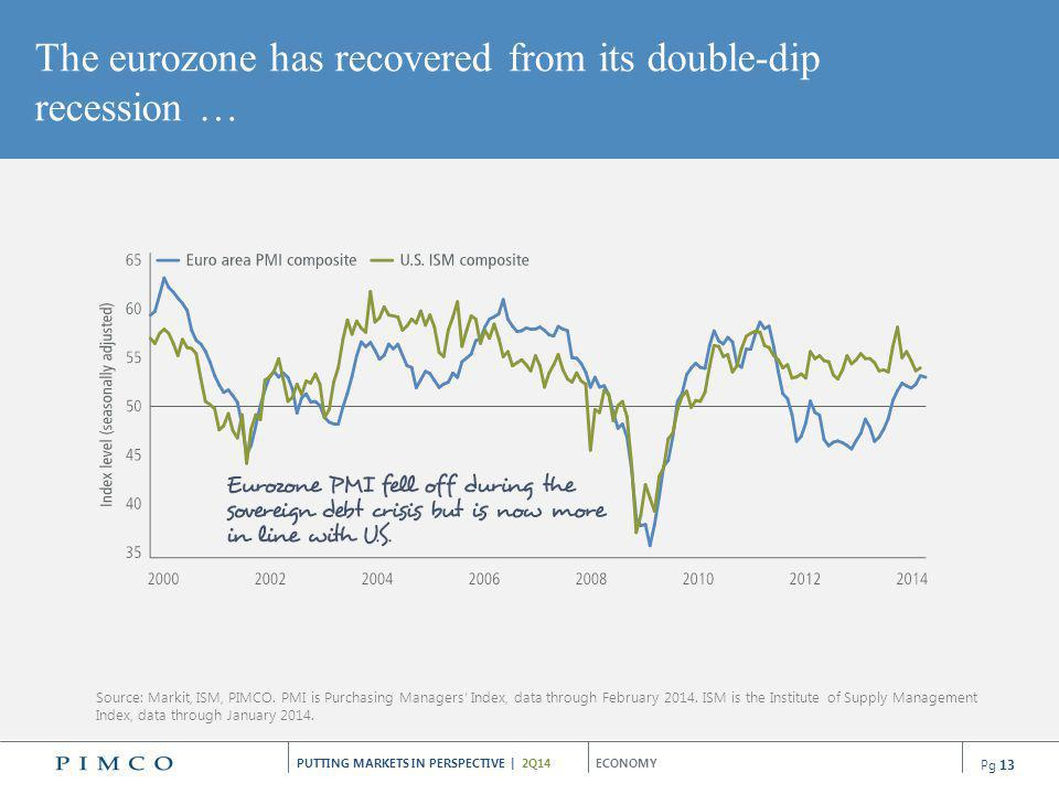 The eurozone has recovered from its double-dip recession …