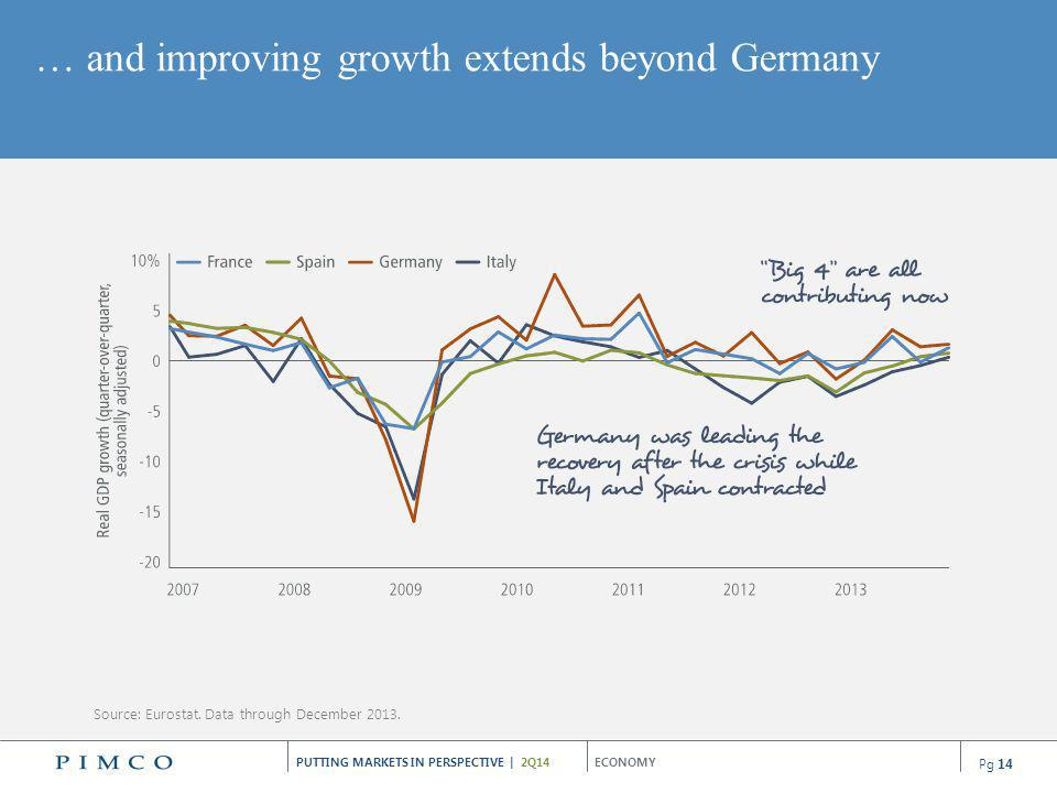 … and improving growth extends beyond Germany