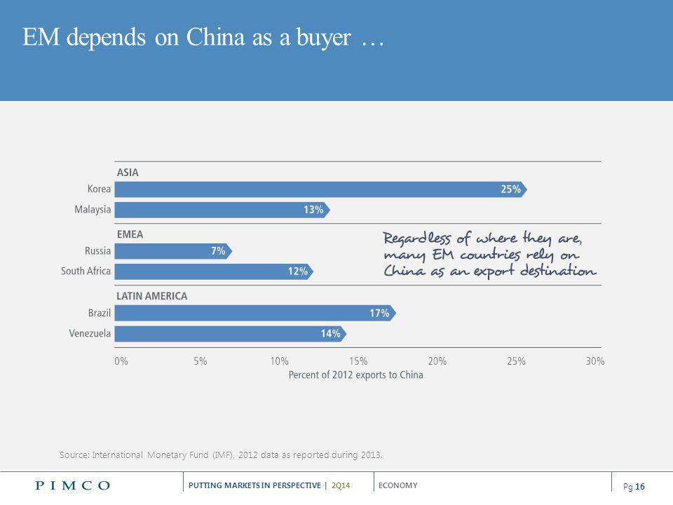 EM depends on China as a buyer …