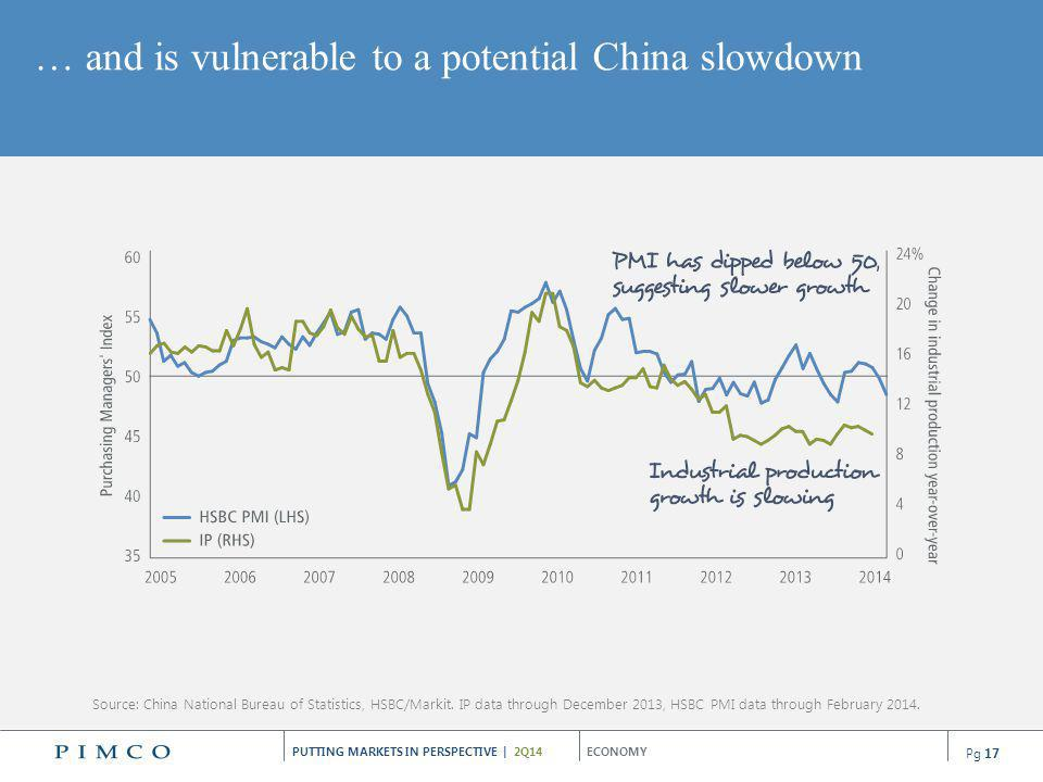 … and is vulnerable to a potential China slowdown