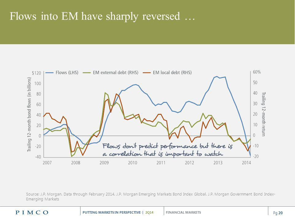 Flows into EM have sharply reversed …