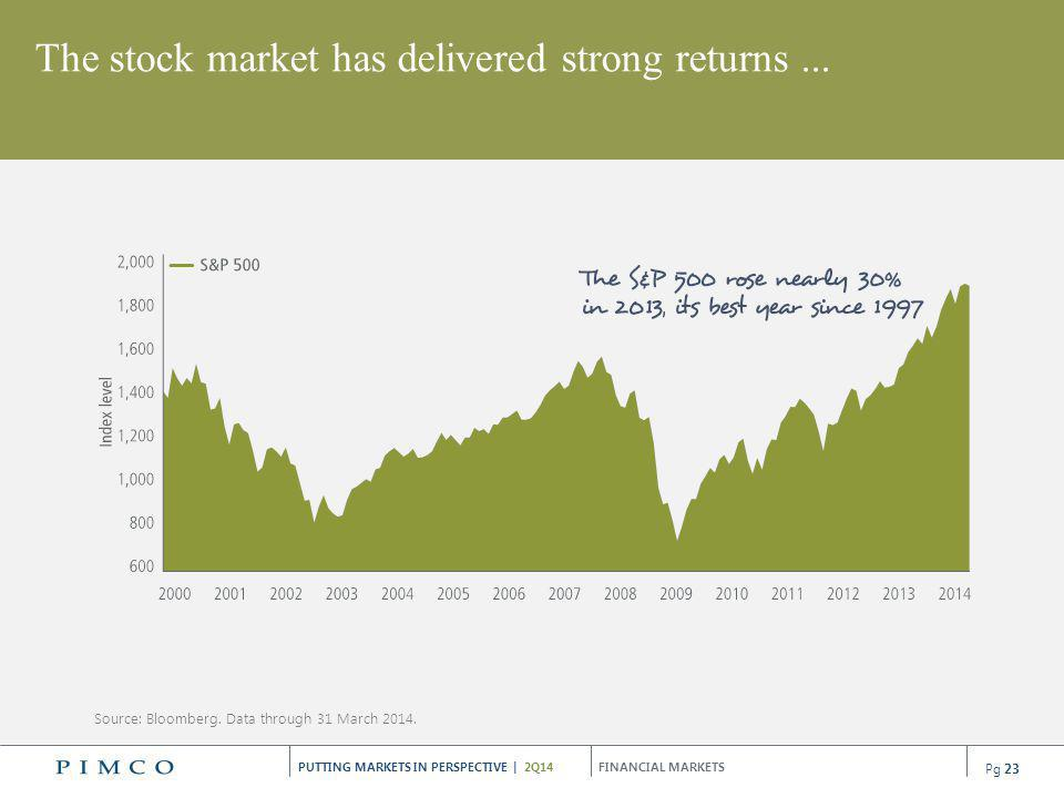 The stock market has delivered strong returns ...