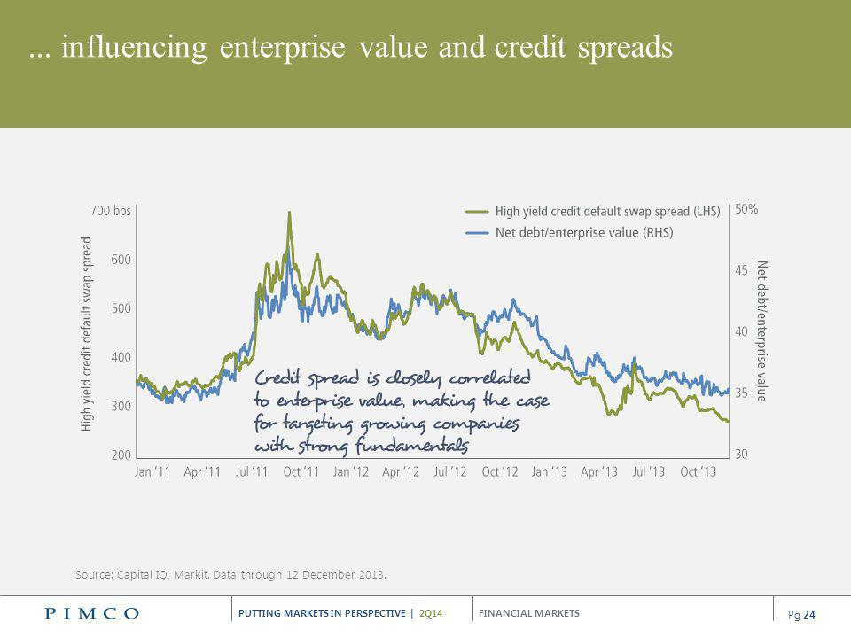... influencing enterprise value and credit spreads