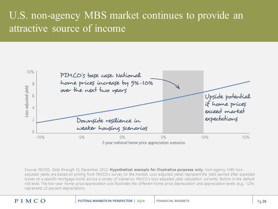 U.S. non-agency MBS market continues to provide an attractive source of income