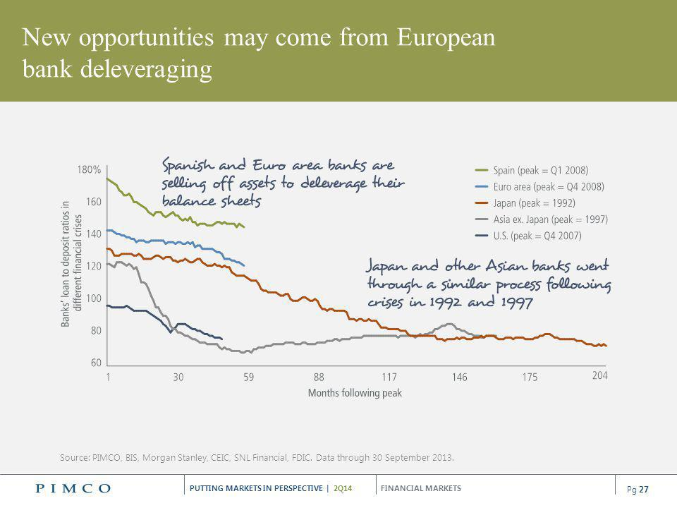 New opportunities may come from European bank deleveraging
