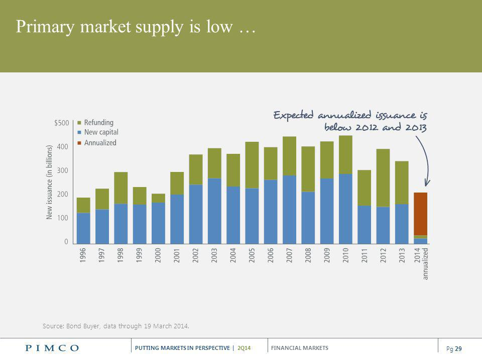 Primary market supply is low …
