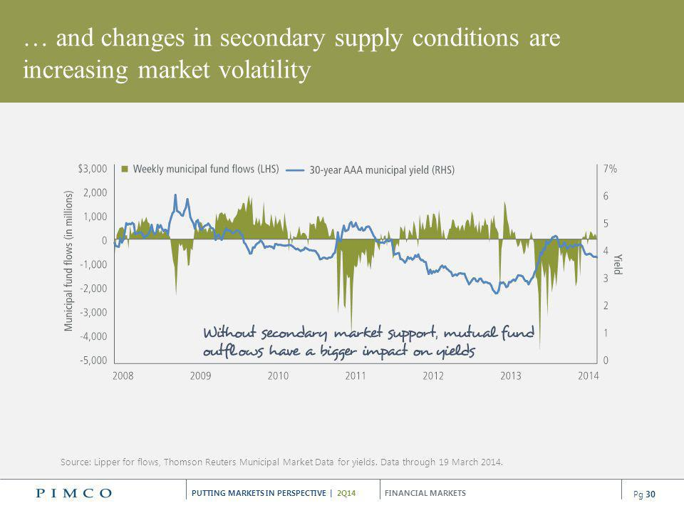 … and changes in secondary supply conditions are increasing market volatility