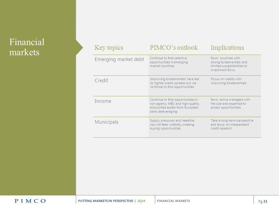 Financial markets Key topics Implications PIMCO's outlook