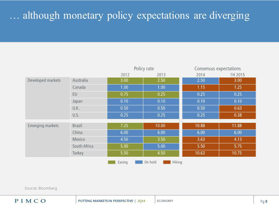 … although monetary policy expectations are diverging