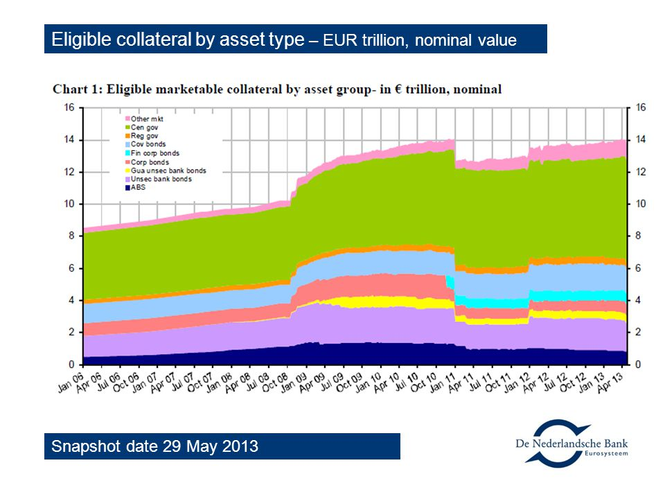 Eligible collateral by asset type – EUR trillion, nominal value
