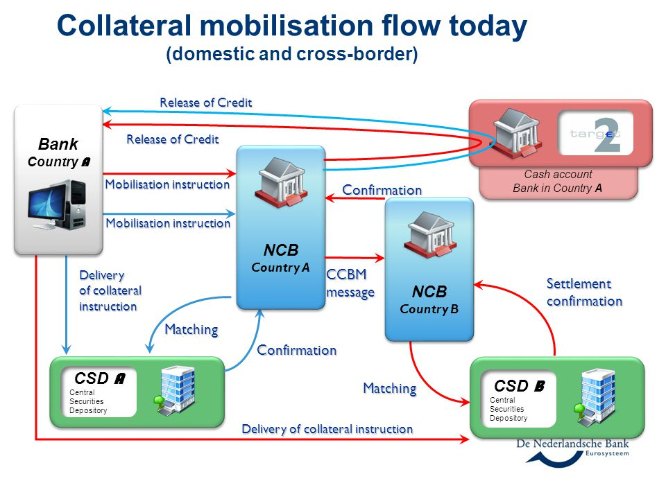 Collateral mobilisation flow today (domestic and cross-border)