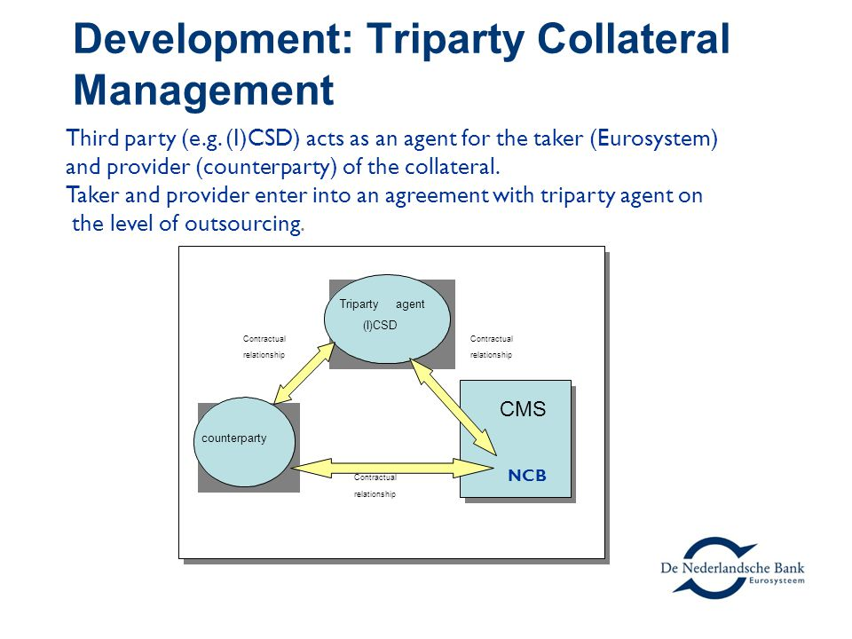 Development: Triparty Collateral Management